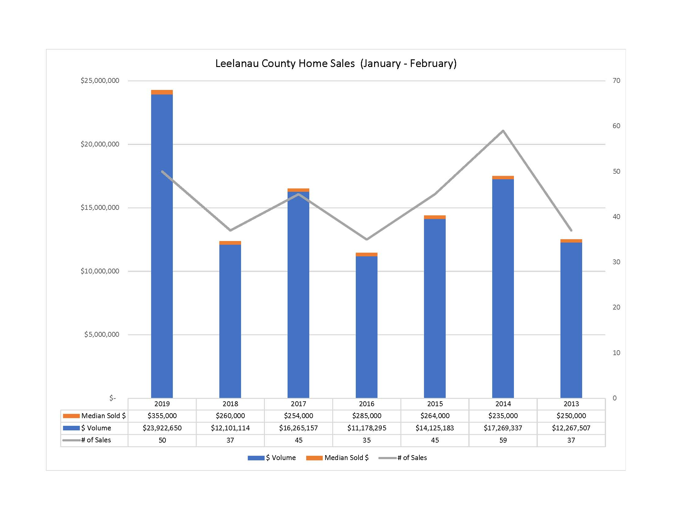 Leelanau County Home Sales